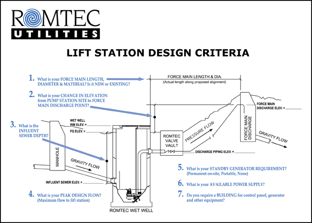 Design Criteria Specification Drawing from Romtec Utilities